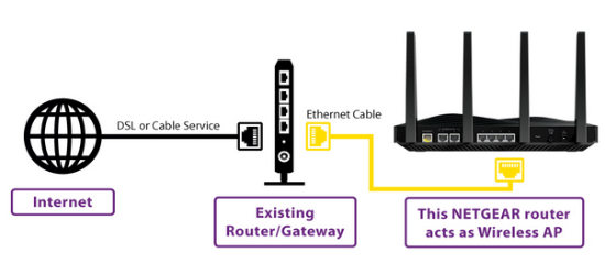 How To Connect To Netgear Router In Ap Mode